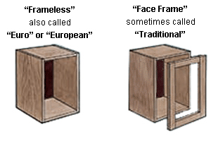 there are two basic types of cabinets face frame type the right photo and frameless also called euro style on the left